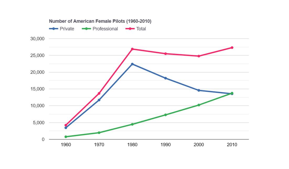 FAA statistics female pilots 1960-2010