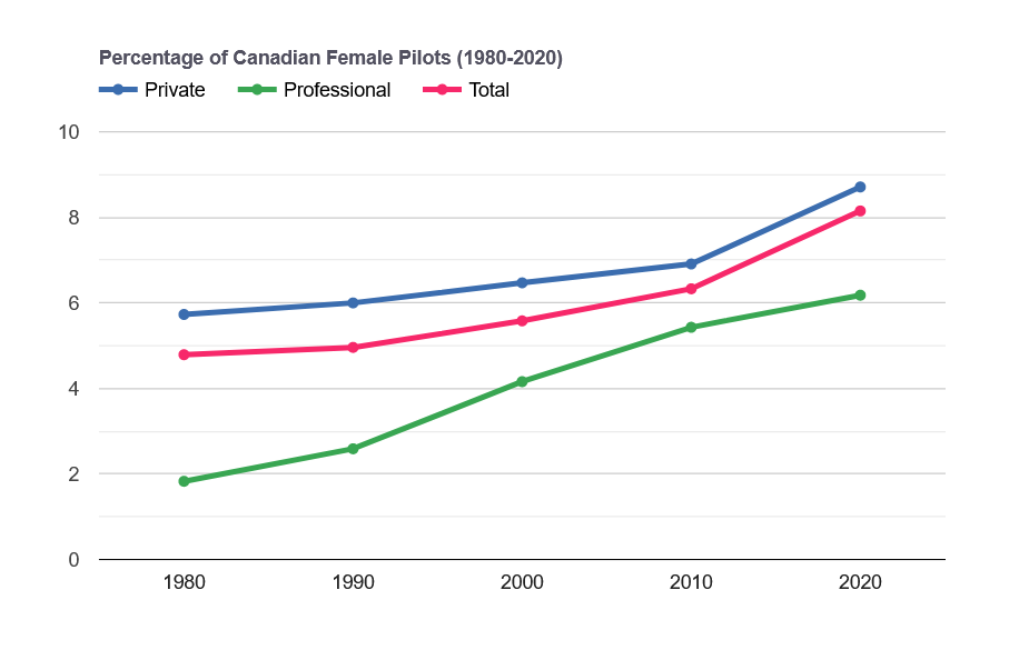 Statistics Canadian female pilots